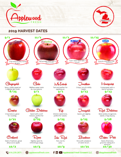 2019 Harvest Calendar